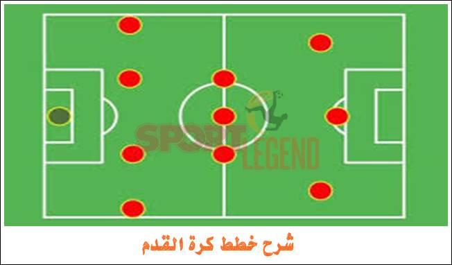 شرح خطط كرة القدم
