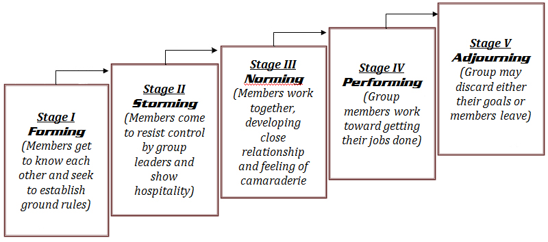 What are the Stages of Group Development? - wilderdomcom