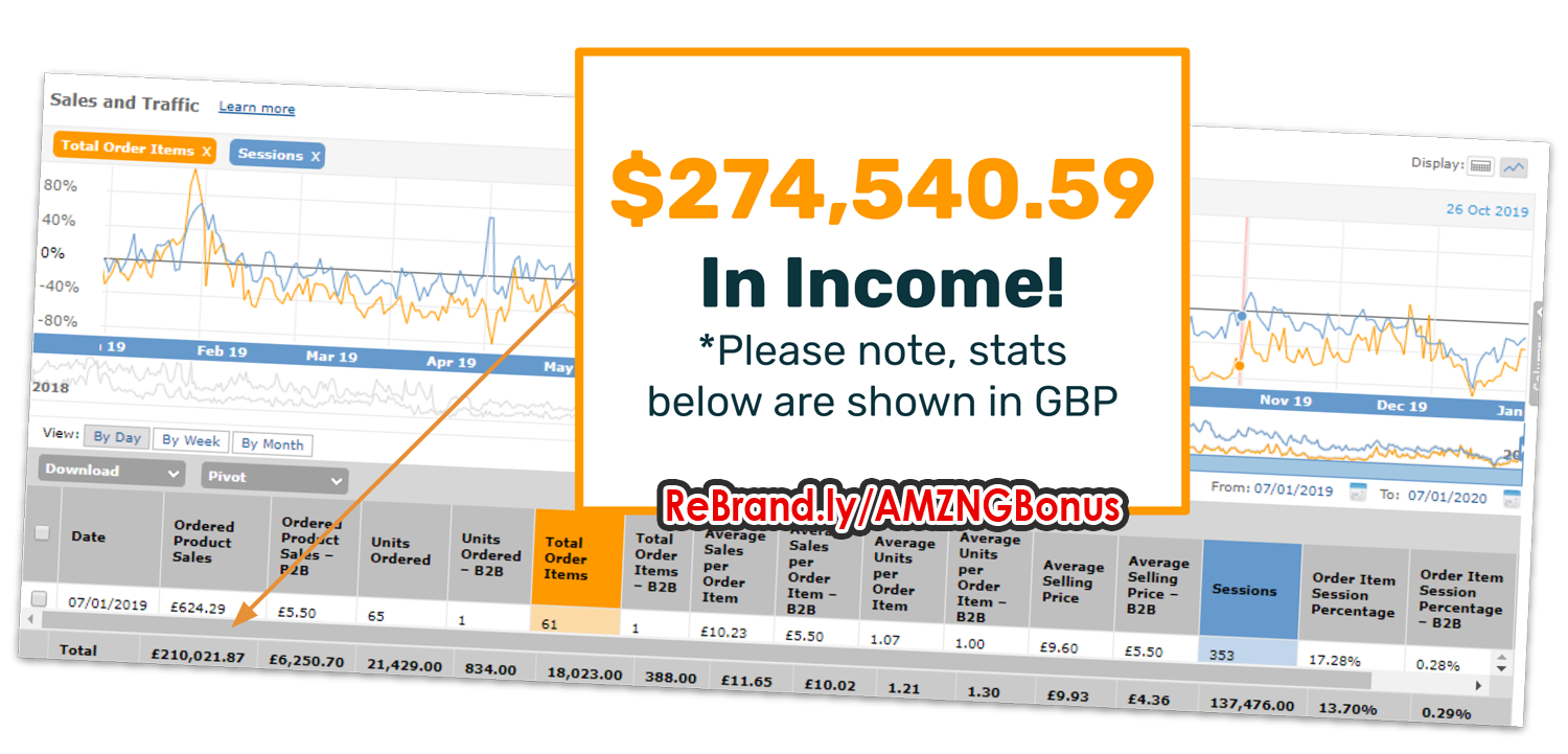 amzng income $274,540 amazon case study
