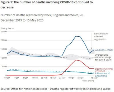 260520 ONS England and Wales Deaths from COVID