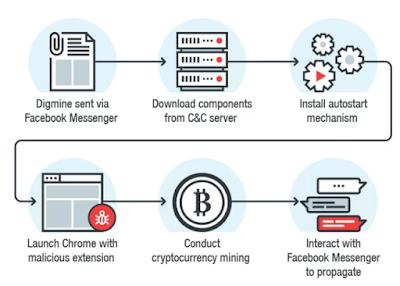 Versão Web do Facebook Messenger dissemina bot minerador de criptomoeda