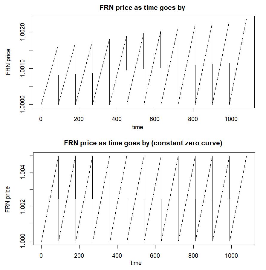 FRN price using R code