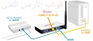 توصيل الشبكة عن طريق الروترrouter والمودم modem
