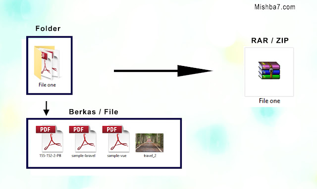 Cara membuat dokumen Rar dan Zip dari Folder atau Berkas File