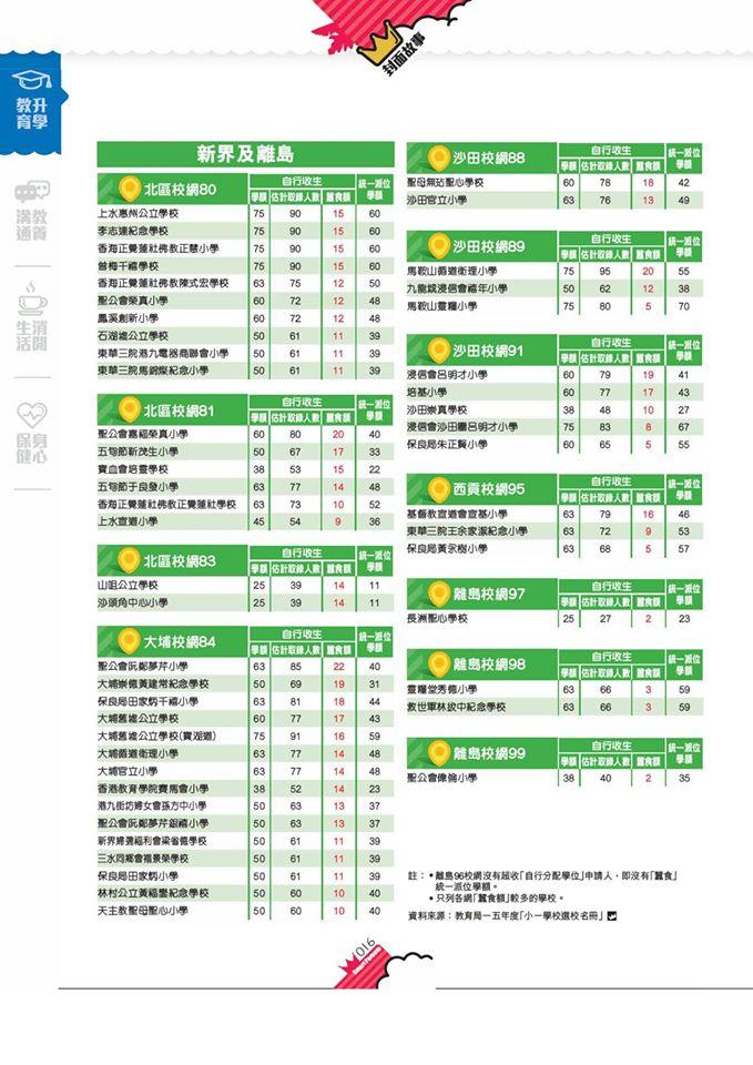 國皇的婚禮: 各區熱門官津小學(加仲有幾多個統一派位學位配額?)