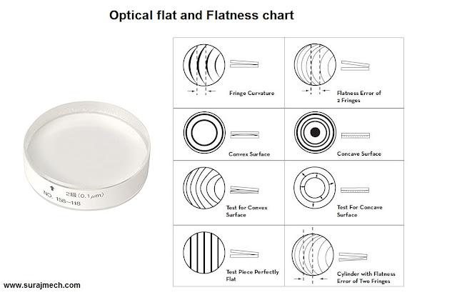 Optical flat