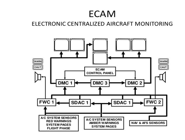 Avionics - Typical Electronic / Digital Aircraft System