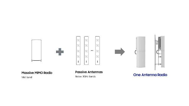 سامسونج تقدم نظام راديو جديداً من الجيل الخامس بهوائيات مدمجة