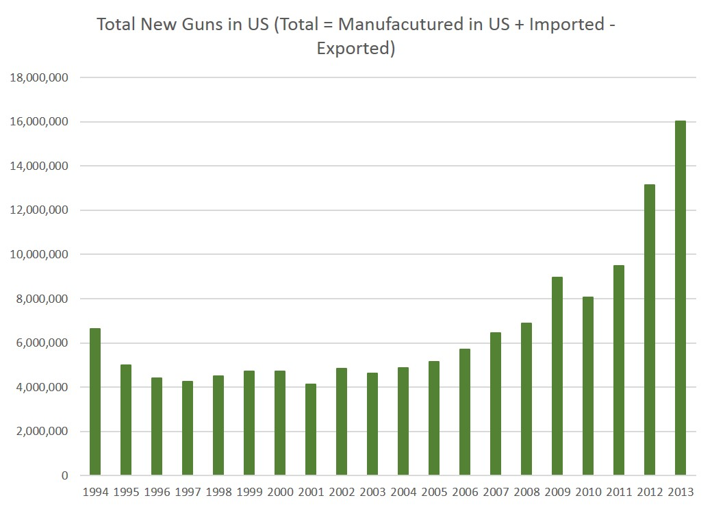 d868a90e11dc21 Meanwhile, the number of privately owned guns (and gun commerce in general)  in the United States has increased substantially in recent decades.