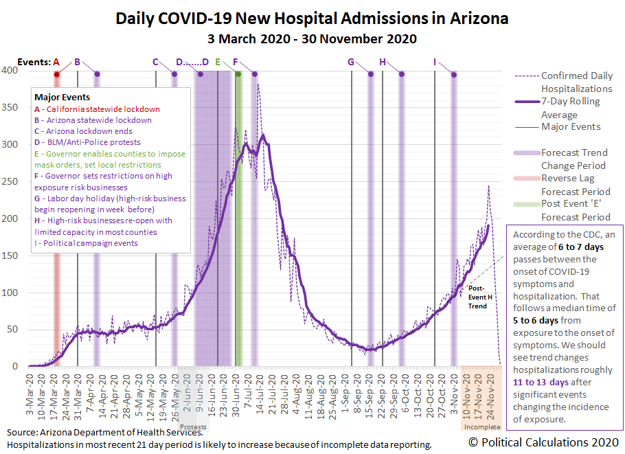 Daily COVID-19 New Hospital Admissions in Arizona, 3 March 2020 - 30 November 2020
