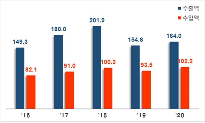 2020년 10월 정보통신기술(ICT) 수출 164억불, 전년 동월 대비 6.0% 증가
