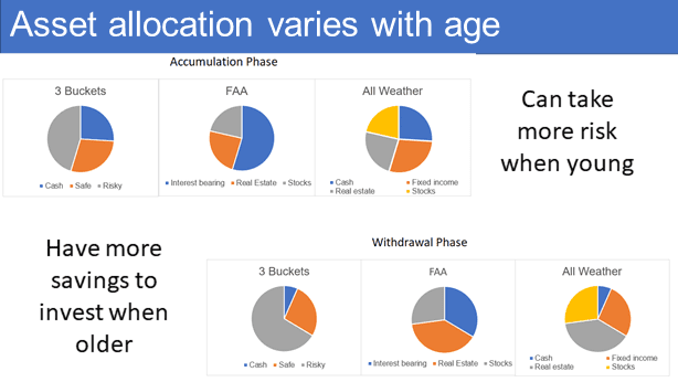 Asset allocation varies with age