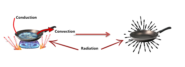 Types of Heat Transfer, NCERT Class 7th Science Chapter 4 Heat
