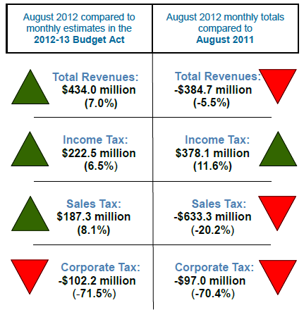 California August Sales Tax Collection Down 20% From Year
