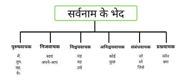 Types of Pronouns in Hindi, सर्वनाम के प्रकार या भेद