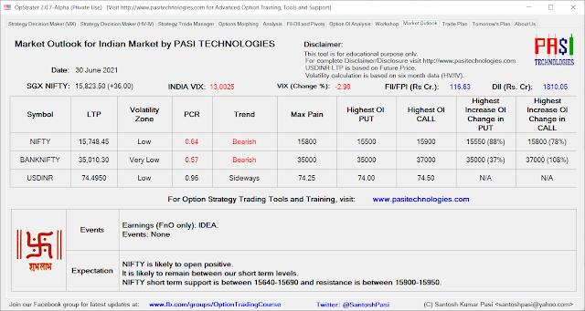Indian Market Outlook: June 30, 2021