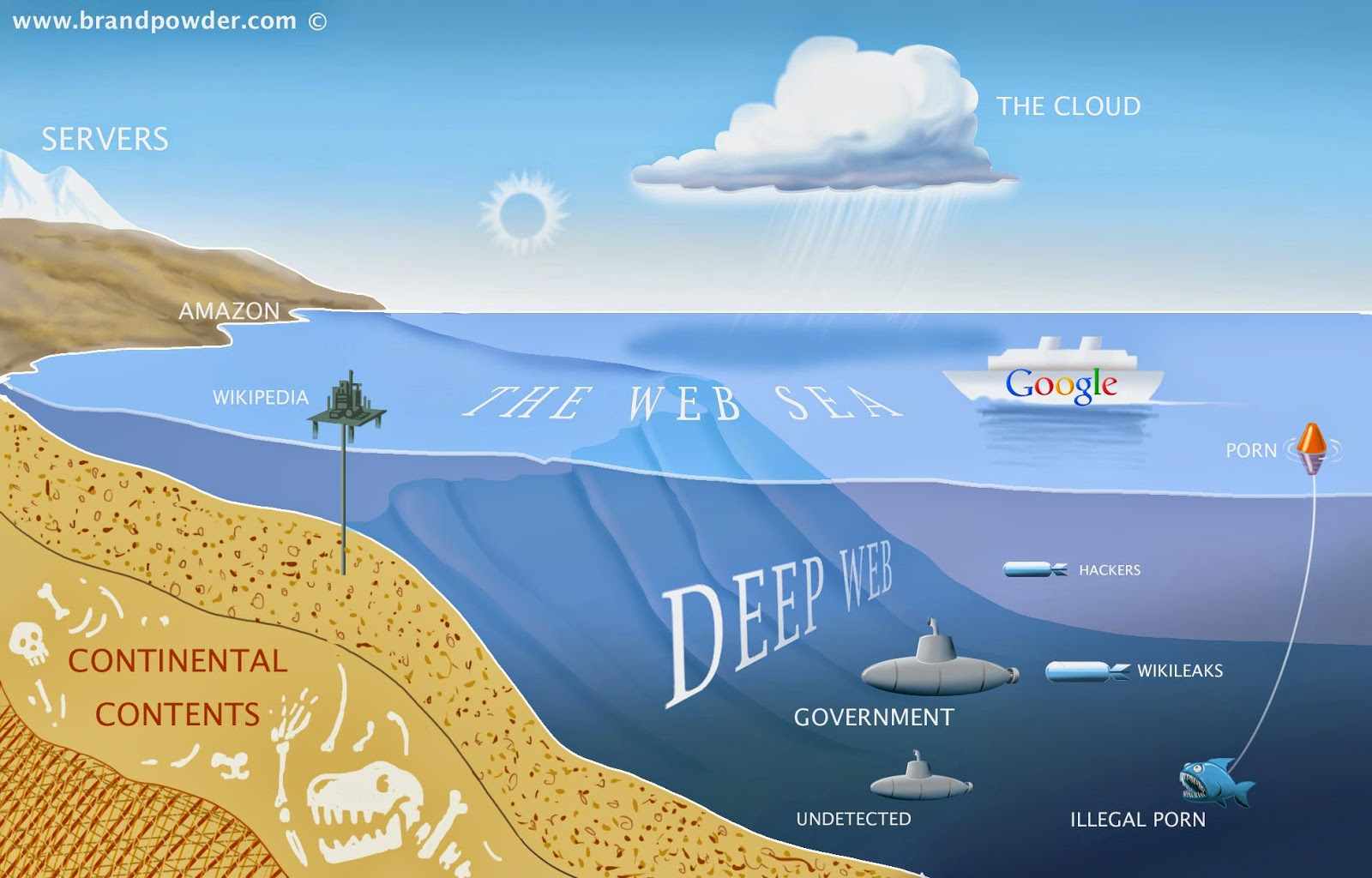 What is the deep web a first trip into the abyss ccuart Image collections