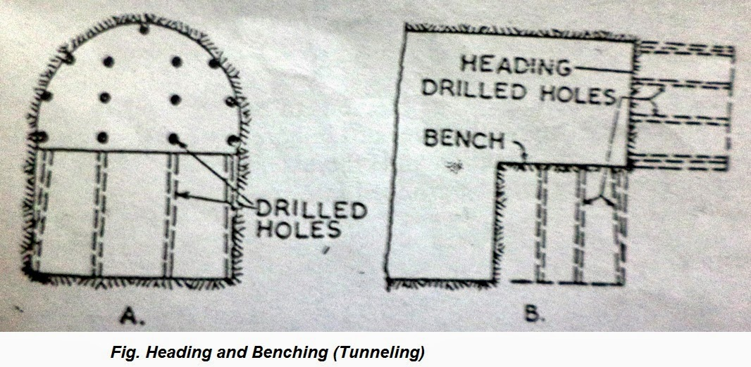 Civil Engineering Notes: Tunneling (Transportation Engineering)