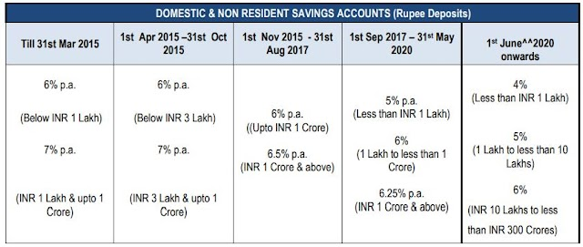 Yes Bank decrease interest rate on saving account.