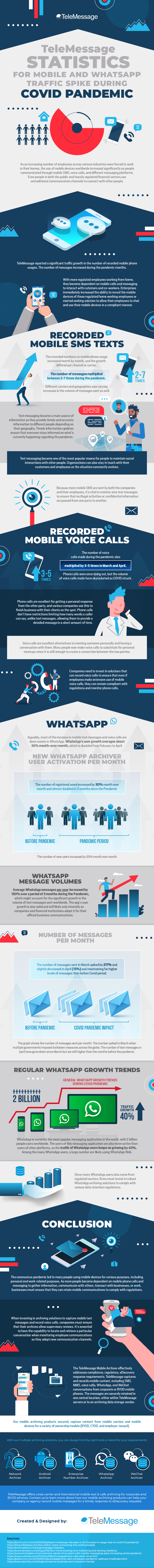TeleMessage Statistics for Mobile and WhatsApp Traffic Spike During Pandemic #infographic