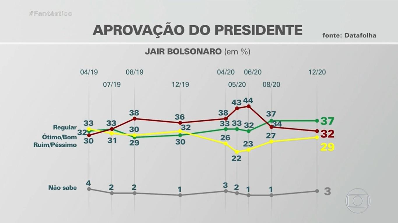 Imagen positiva de Jair Bolsonaro