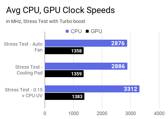 Average CPU and GPU clock speeds measured during stress test at auto fan, cooling pad, and 0.15v CPU UV.