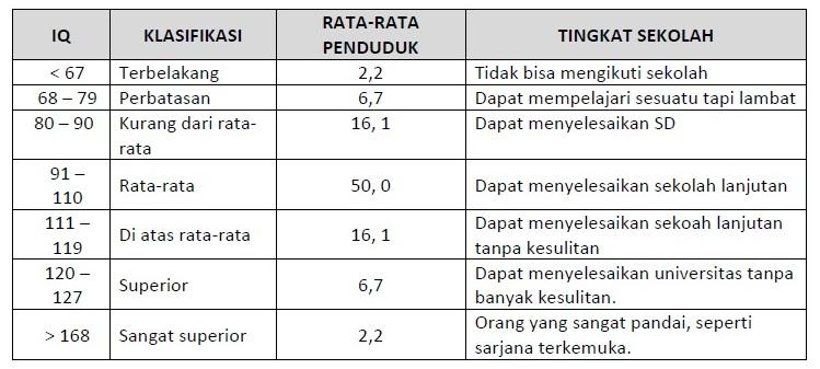 Tingkat dan klasifikasi IQ