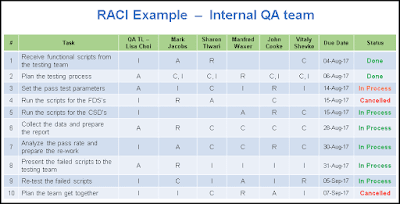 raci matrix template ppt