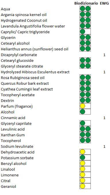 le petit olivier crema antiarrugas con aceite de argan ingredientes INCI