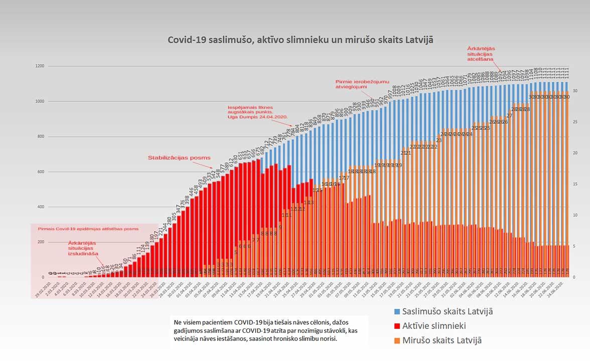 Grafiks ar Covid-19 saslimušo un mirušo skaitu valstī 25.06.2020.