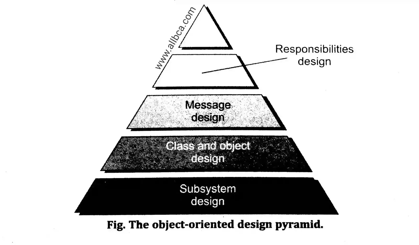 Object Oriented Design In Software Engineering All Bca Best Courses Academy