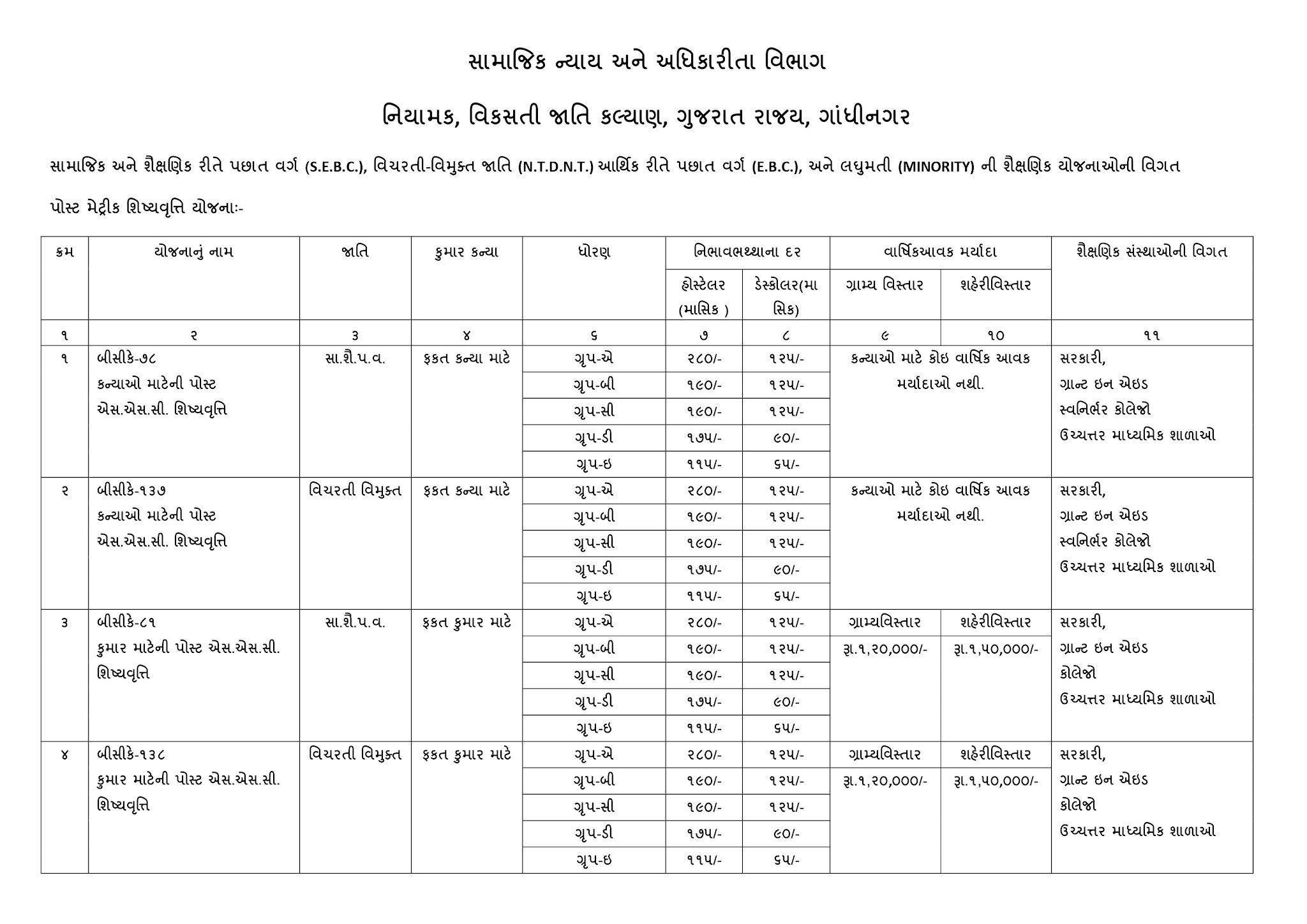 Digital Gujarat Scholarship Payment Details