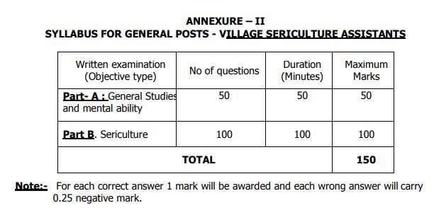 AP Grama Sachivalayam Village Sericulture Assistant Govt
