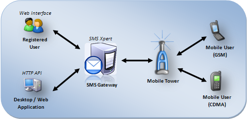 Things to be considered for SMS Gateway Provider