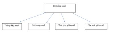 Mô hình hệ thống Email Marketing