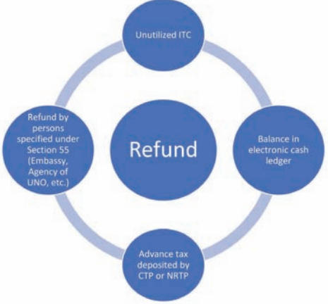 REFUNDS UNDER GST (GOODS AND SERVICE TAX) | SIMPLE TAX INDIA