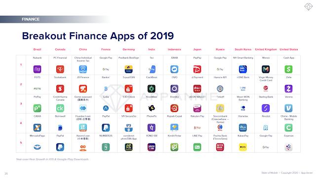 Breakout Finance Apps of 2019
