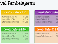Kumpulan Link Soal AKM SD SMP SMA SMK Sederajat 2021