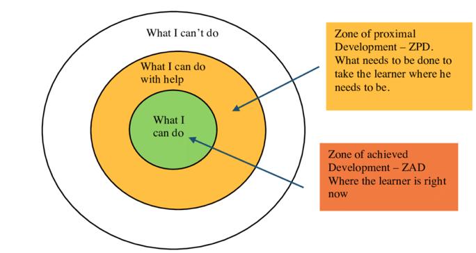 Menerapkan Zone of Proximal Development Teori Vygotsky untuk Pendidikan Anak
