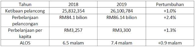 statistik ketibaan pelancong di Malaysia pada tahun 2018 dan 2019