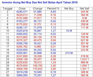 Net Sell April 2018