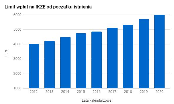 Wykres limitów wpłat na IKZE od początku istnienia rachunku