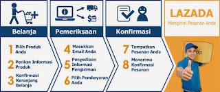 Cara Mudah Berbelanja Online Di Lazada