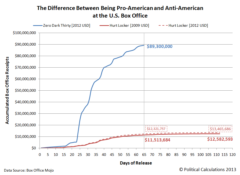 The Difference Between Being Pro-American and Anti-American at the U.S. Box Office
