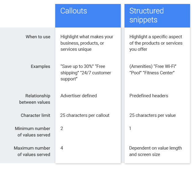 Difference between callouts and structured snippets