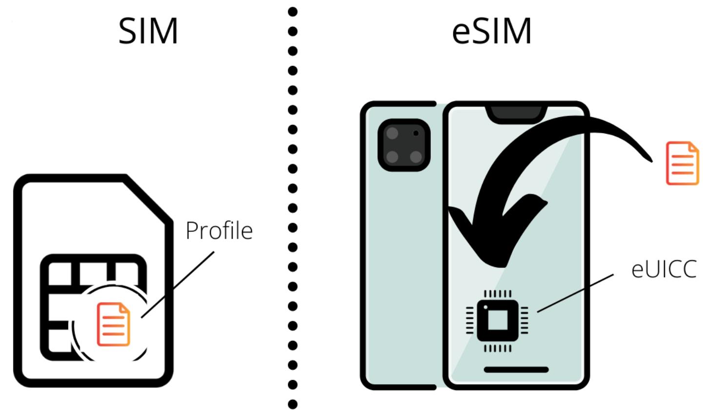 Apa Itu eSIM dan Bagaiamna Cara Registrasi eSIM?