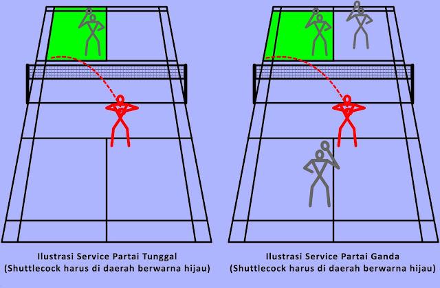 Ukuran Lapangan Badminton saat Service Partai Tunggal dan Ganda