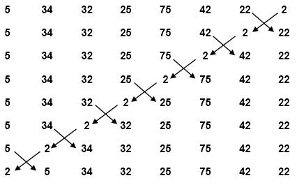 Algoritma : Sorting