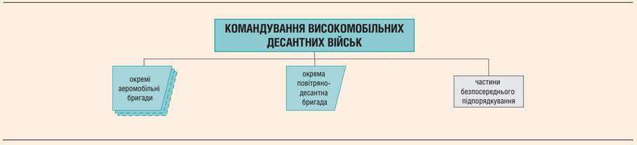 Структура ВДВ ЗС України