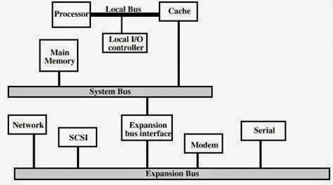 2) high-performance hierarchical bus architecture